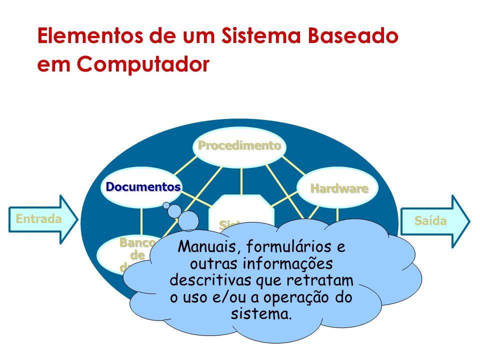 Elementos de um Sistema Baseado em Computador Sistema Entrada Saída Documentos Procedimento Hardware Software Pessoas Banco de dados Manuais, formulários e outras informações descritivas que retratam o uso e/ou a operação do sistema.
