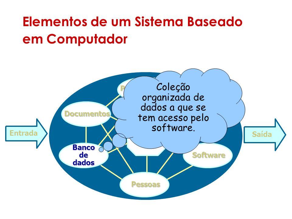 Elementos de um Sistema Baseado em Computador Sistema Entrada Saída Documentos Procedimento Hardware Software Pessoas Banco de dados Coleção organizada de dados a que se tem acesso pelo software.
