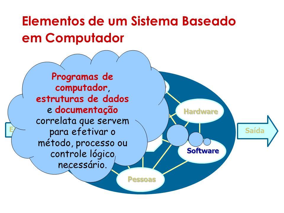 Elementos de um Sistema Baseado em Computador Sistema Entrada Saída Documentos Procedimento Hardware Software Pessoas Banco de dados Programas de computador, estruturas de dados e documentação correlata que servem para efetivar o método, processo ou controle lógico necessário.