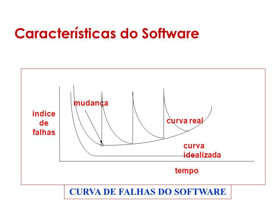 Características do Software índice de falhas mudança curva real curva idealizada tempo CURVA DE FALHAS DO SOFTWARE