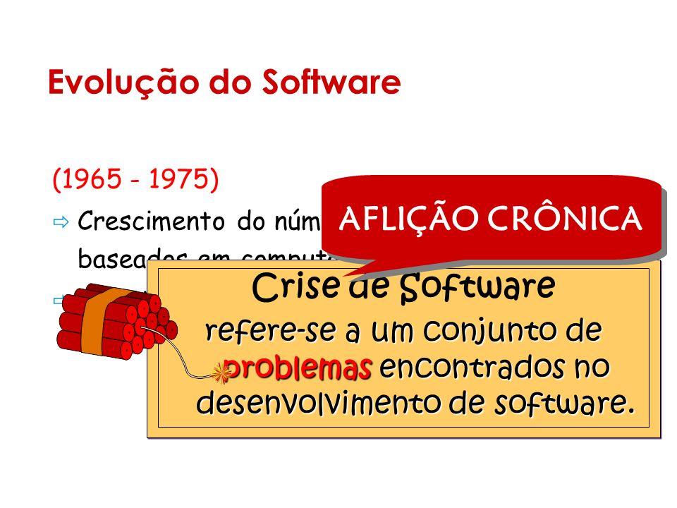 Evolução do Software (1965 - 1975) Crescimento do número de sistemas baseados em computador.