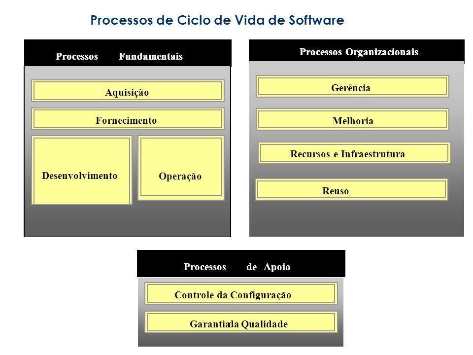 Processos de Ciclo de Vida de Software Reuso Gerência Melhoria Processos Organizacionais ProcessosFundamentais Aquisição Fornecimento Desenvolvimento Operação GarantiadaQualidade ProcessosdeApoio Controle da Configuração Recursos e Infraestrutura Reuso Gerência Melhoria Processos Organizacionais ProcessosFundamentais Aquisição Fornecimento Desenvolvimento Operação