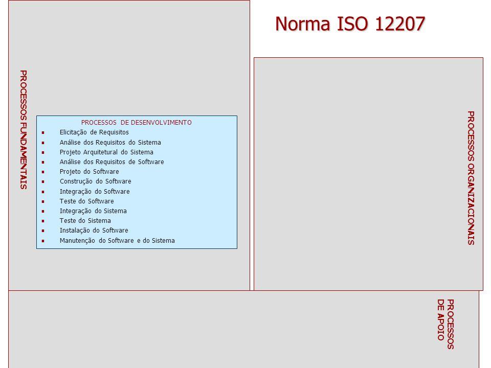 PROCESSOS DE DESENVOLVIMENTO Elicitação de Requisitos Análise dos Requisitos do Sistema Projeto Arquitetural do Sistema Análise dos Requisitos de Software Projeto do Software Construção do Software Integração do Software Teste do Software Integração do Sistema Teste do Sistema Instalação do Software Manutenção do Software e do Sistema PROCESSOS FUNDAMENTAIS PROCESSOS DE APOIO PROCESSOS ORGANIZACIONAIS Norma ISO 12207