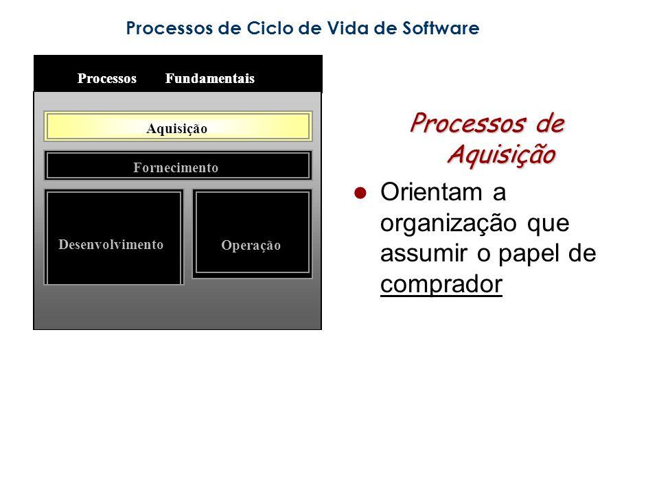 Processos de Ciclo de Vida de Software Processos de Aquisição Orientam a organização que assumir o papel de comprador ProcessosFundamentais Aquisição Fornecimento Desenvolvimento Operação ProcessosFundamentais Aquisição Fornecimento Desenvolvimento Operação