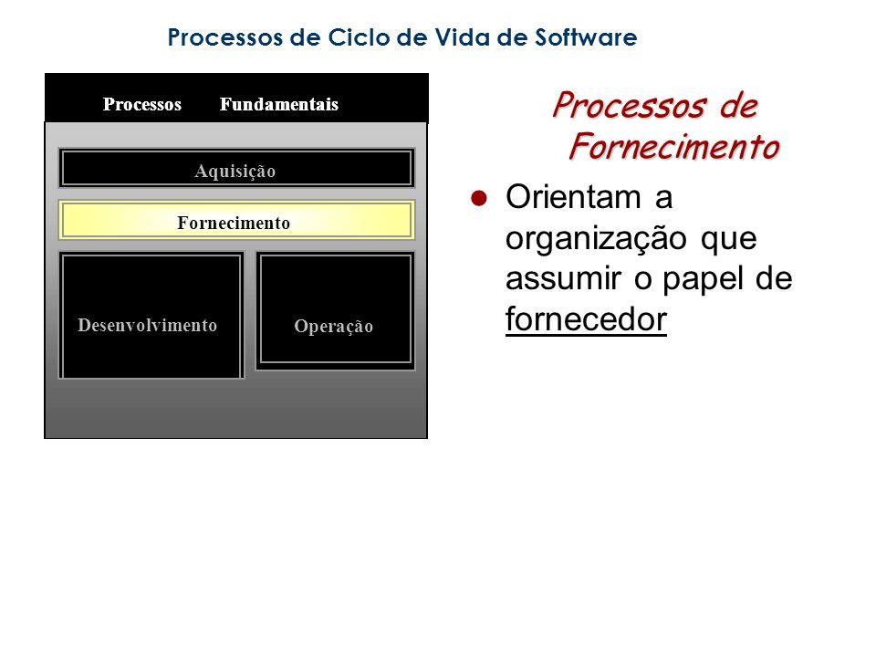 Processos de Ciclo de Vida de Software Processos de Fornecimento Orientam a organização que assumir o papel de fornecedor ProcessosFundamentais Aquisição Fornecimento Desenvolvimento Operação ProcessosFundamentais Aquisição Fornecimento Desenvolvimento Operação
