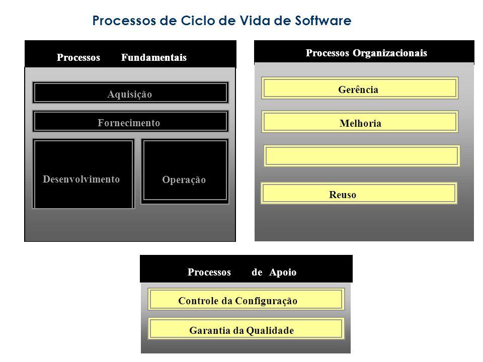Processos de Ciclo de Vida de Software Reuso Gerência Melhoria Processos Organizacionais ProcessosFundamentais Aquisição Fornecimento Desenvolvimento Operação Recursos e Infraestrutura Reuso Gerência Melhoria Processos Organizacionais ProcessosFundamentais Aquisição Fornecimento Desenvolvimento Operação GarantiadaQualidade ProcessosdeApoio Controle da Configuração