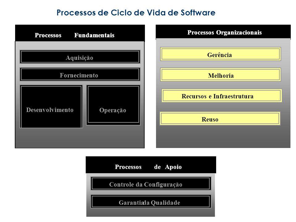 Processos de Ciclo de Vida de Software Reuso Gerência Melhoria Processos Organizacionais ProcessosFundamentais Aquisição Fornecimento Desenvolvimento Operação GarantiadaQualidade ProcessosdeApoio Controle da Configuração Recursos e Infraestrutura Reuso Gerência Melhoria Processos Organizacionais ProcessosFundamentais Aquisição Fornecimento Desenvolvimento Operação GarantiadaQualidade ProcessosdeApoio Controle da Configuração Recursos e Infraestrutura