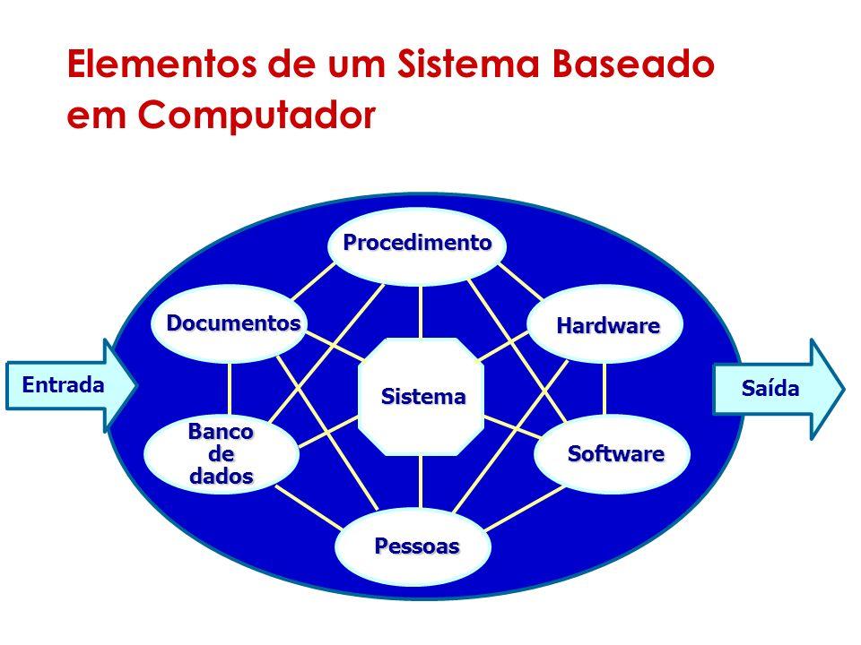 Elementos de um Sistema Baseado em Computador Sistema Entrada Saída Documentos Procedimento Hardware Software Pessoas Banco de dados Dispositivos eletrônicos e eletromecânicos.