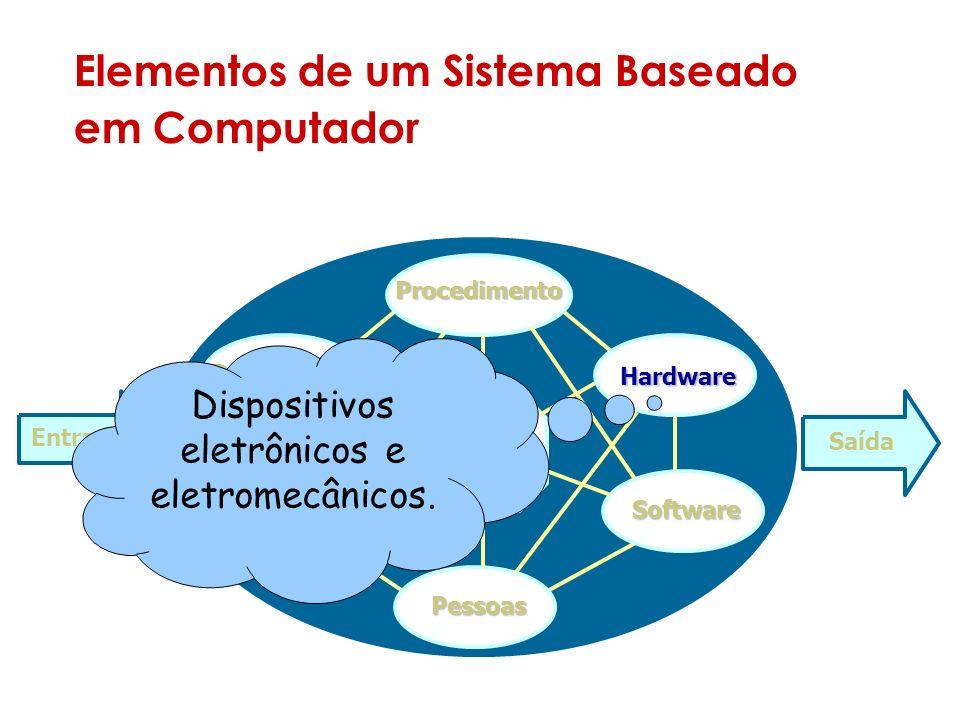 Elementos de um Sistema Baseado em Computador Sistema Entrada Saída Documentos Procedimento Hardware Software Pessoas Banco de dados Seqüência de passos que definem o uso específico de cada elemento do sistema ou o contexto em que o sistema reside.