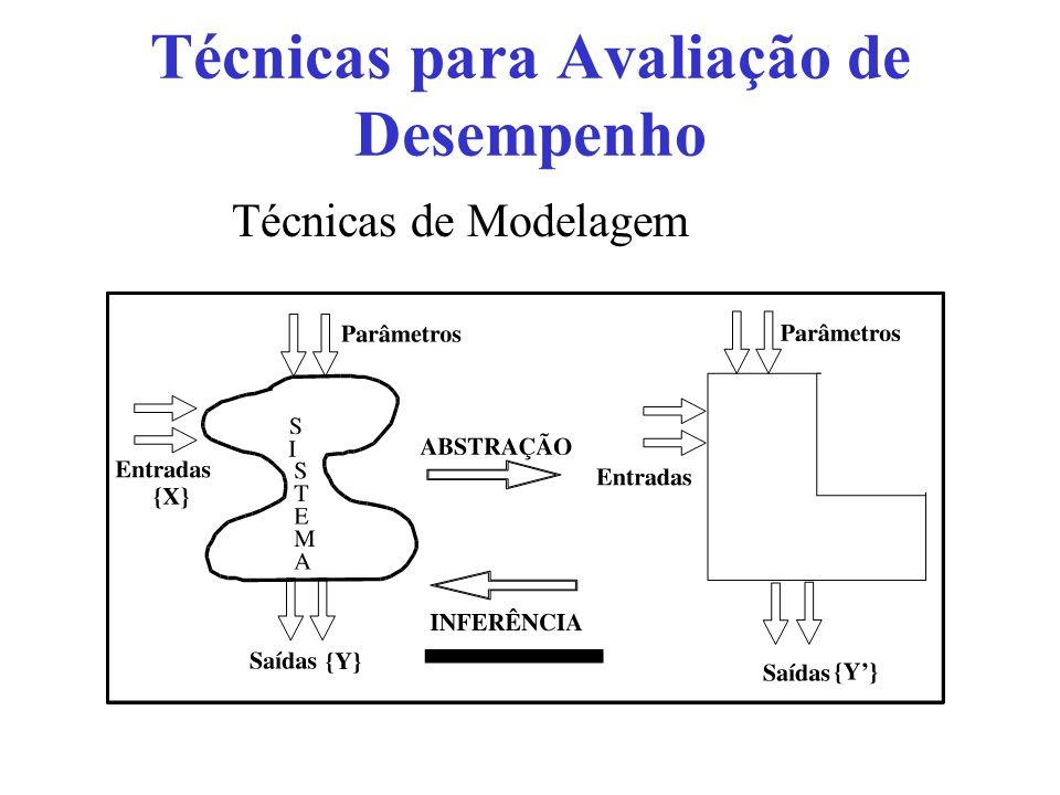 Técnicas para Avaliação de Desempenho Técnicas de Modelagem