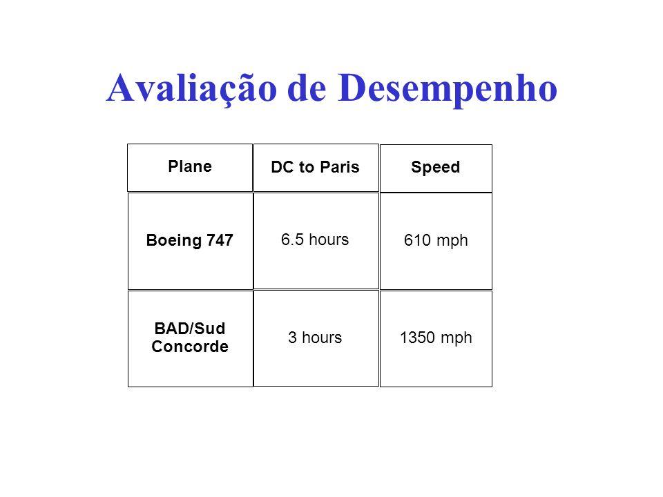 Avaliação de Desempenho Plane Boeing 747 BAD/Sud Concorde Speed 610 mph 1350 mph DC to Paris 6.5 hours 3 hours