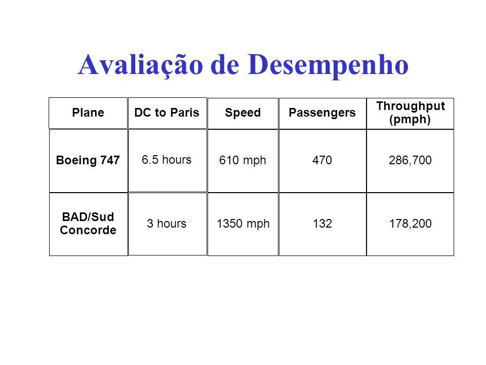 Avaliação de Desempenho Plane Boeing 747 BAD/Sud Concorde Speed 610 mph 1350 mph DC to Paris 6.5 hours 3 hours Passengers 470 132 Throughput (pmph) 28