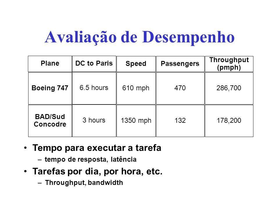 Avaliação de Desempenho Tempo para executar a tarefa –tempo de resposta, latência Tarefas por dia, por hora, etc. –Throughput, bandwidth Plane Boeing