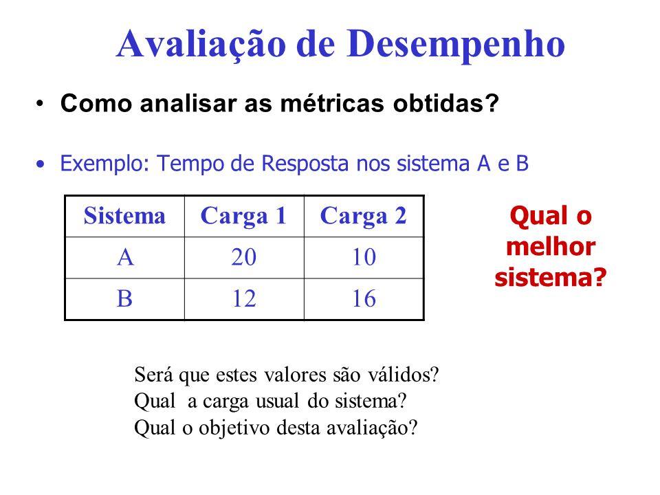 Avaliação de Desempenho Como analisar as métricas obtidas? Exemplo: Tempo de Resposta nos sistema A e B SistemaCarga 1Carga 2 A2010 B1216 Será que est