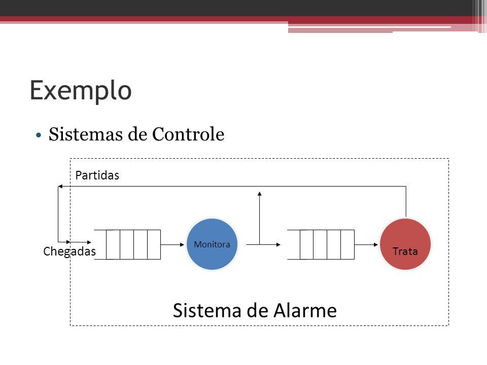 Exemplo Sistemas de Controle Monitora Trata Partidas Chegadas Sistema de Alarme