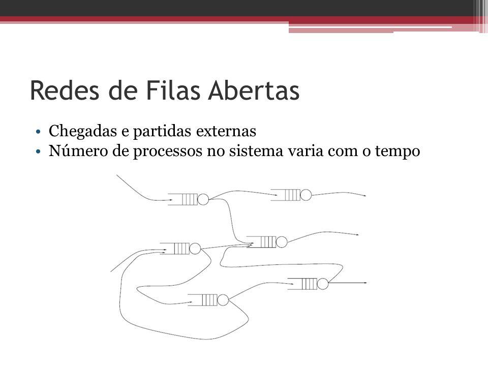 Redes de Filas Abertas Chegadas e partidas externas Número de processos no sistema varia com o tempo
