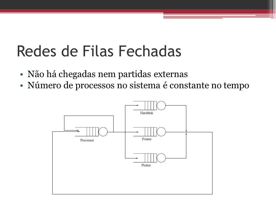 Redes de Filas Fechadas Não há chegadas nem partidas externas Número de processos no sistema é constante no tempo