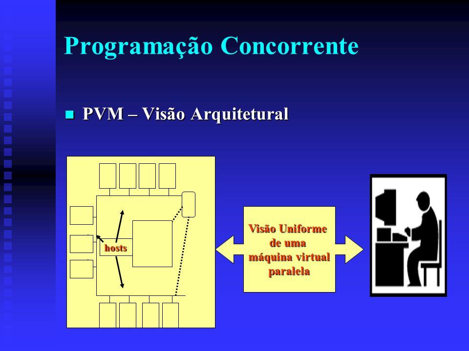 Programação Concorrente PVM – Visão Arquitetural PVM – Visão Arquitetural Visão Uniforme de uma máquina virtual paralela hosts