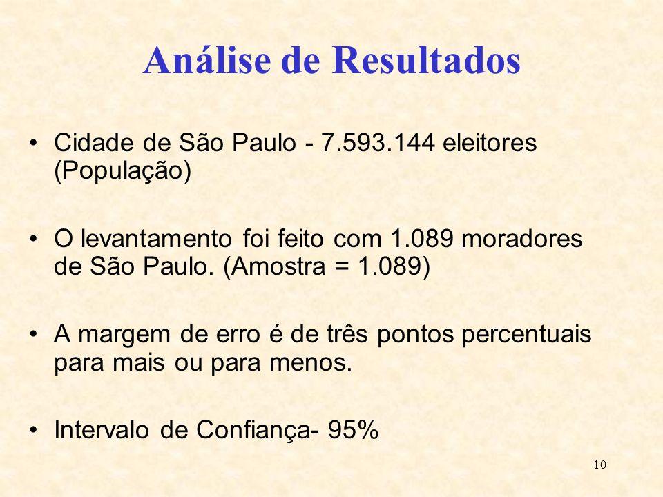 10 Análise de Resultados Cidade de São Paulo - 7.593.144 eleitores (População) O levantamento foi feito com 1.089 moradores de São Paulo. (Amostra = 1