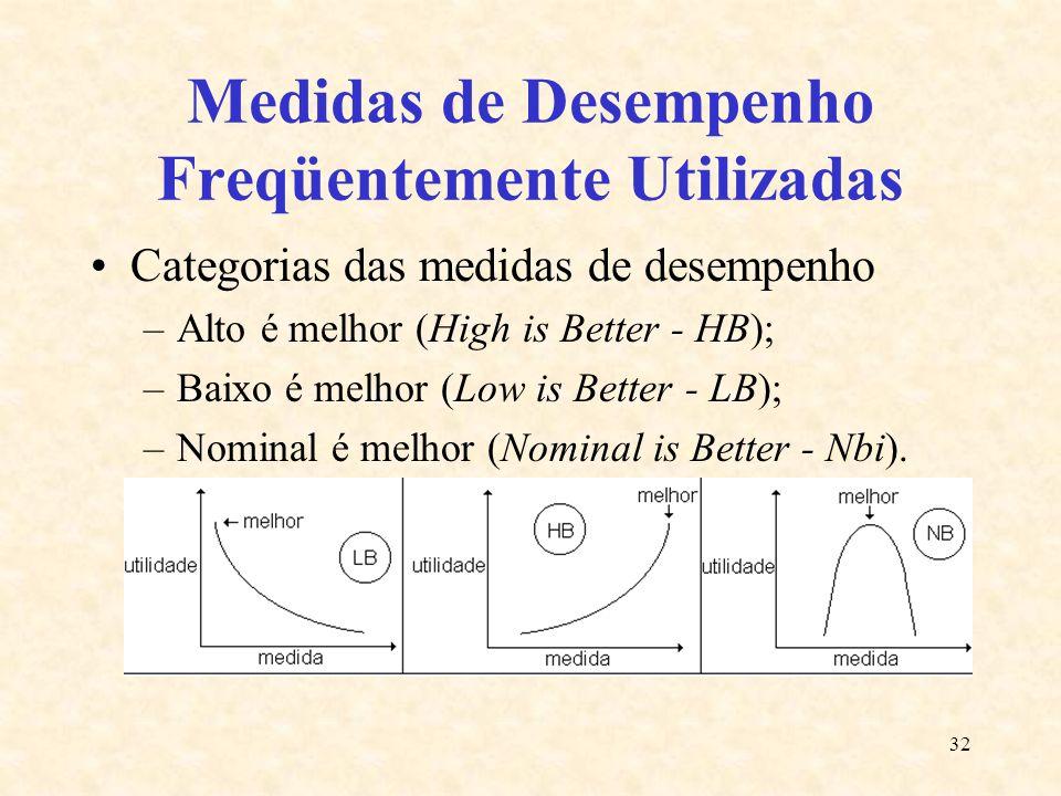 32 Medidas de Desempenho Freqüentemente Utilizadas Categorias das medidas de desempenho –Alto é melhor (High is Better - HB); –Baixo é melhor (Low is