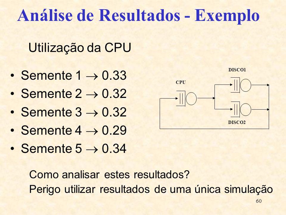60 Utilização da CPU Semente 1 0.33 Semente 2 0.32 Semente 3 0.32 Semente 4 0.29 Semente 5 0.34 DISCO2 CPU DISCO1 Análise de Resultados - Exemplo Como