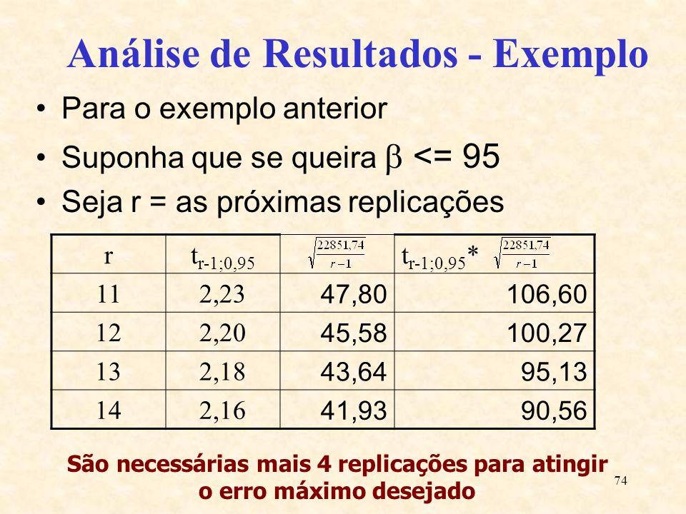 74 Análise de Resultados - Exemplo Para o exemplo anterior Suponha que se queira <= 95 Seja r = as próximas replicações rt r-1;0,95 t r-1;0,95 * 112,2