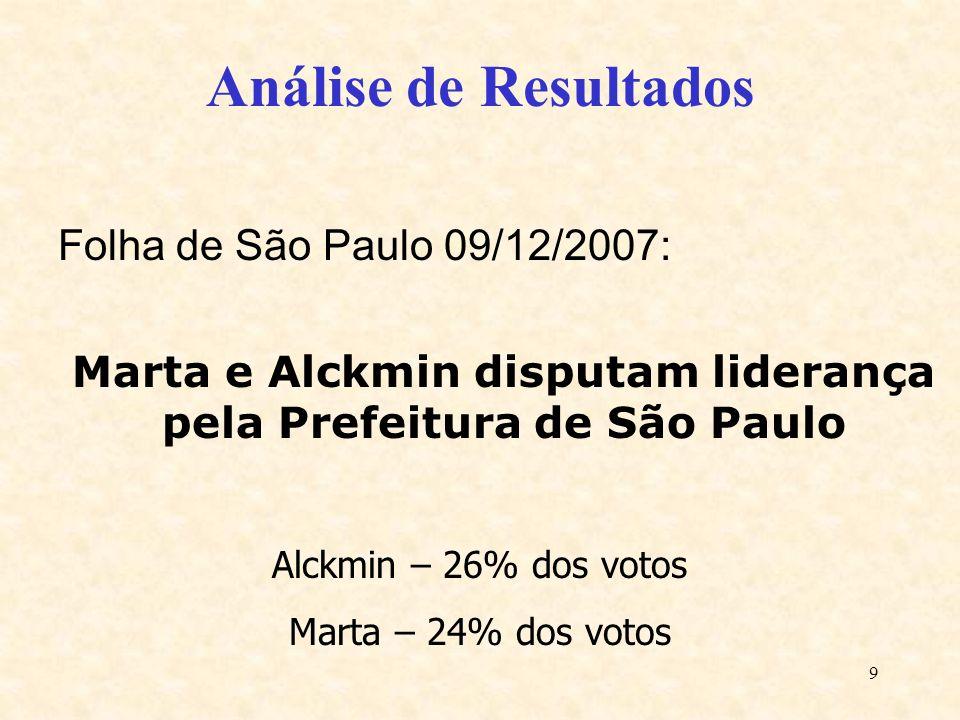 9 Análise de Resultados Folha de São Paulo 09/12/2007: Marta e Alckmin disputam liderança pela Prefeitura de São Paulo Alckmin – 26% dos votos Marta –