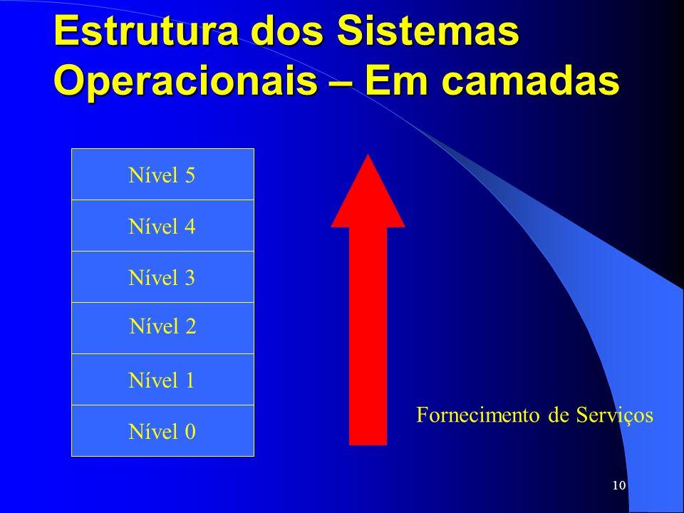10 Estrutura dos Sistemas Operacionais – Em camadas Fita Magnética e Disco Ótico Nível 1 Nível 2 Nível 3 Nível 4 Nível 5 Nível 0 Fornecimento de Servi