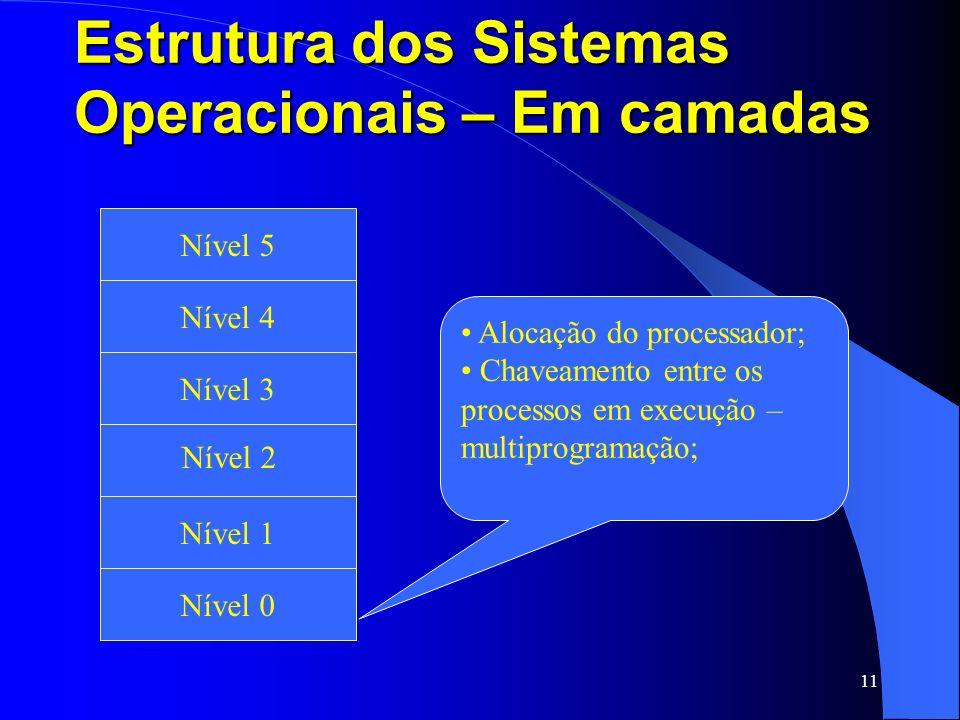 11 Estrutura dos Sistemas Operacionais – Em camadas Fita Magnética e Disco Ótico Nível 1 Nível 2 Nível 3 Nível 4 Nível 5 Nível 0 Alocação do processad
