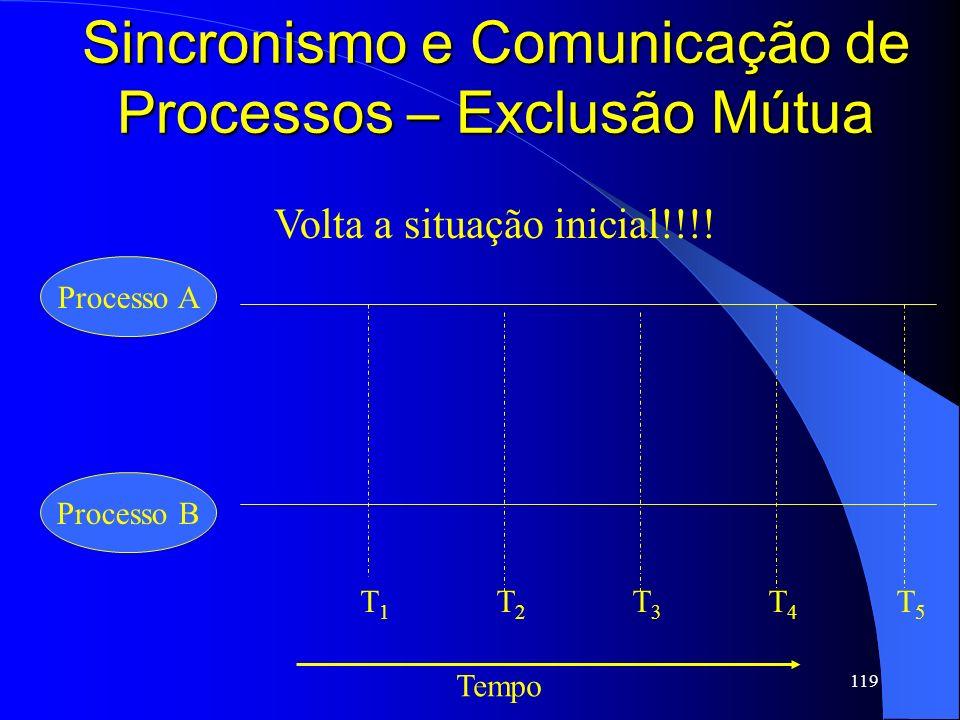 119 Sincronismo e Comunicação de Processos – Exclusão Mútua Processo A Processo B Tempo T1T1 T2T2 T3T3 T4T4 T5T5 Volta a situação inicial!!!!