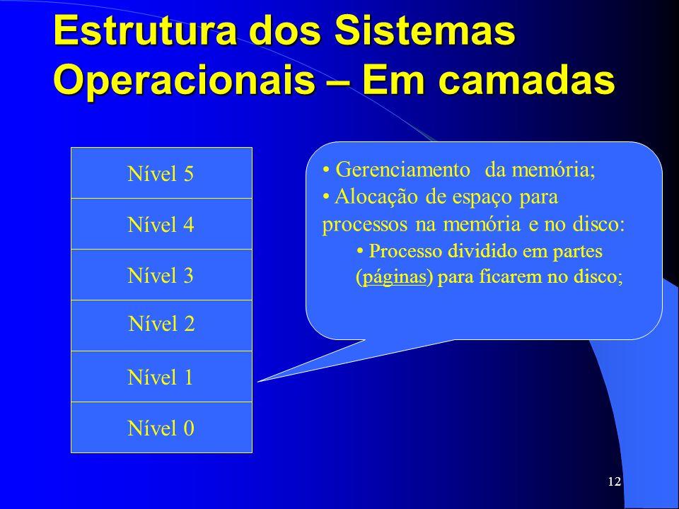 12 Estrutura dos Sistemas Operacionais – Em camadas Fita Magnética e Disco Ótico Nível 1 Nível 2 Nível 3 Nível 4 Nível 5 Nível 0 Gerenciamento da memó