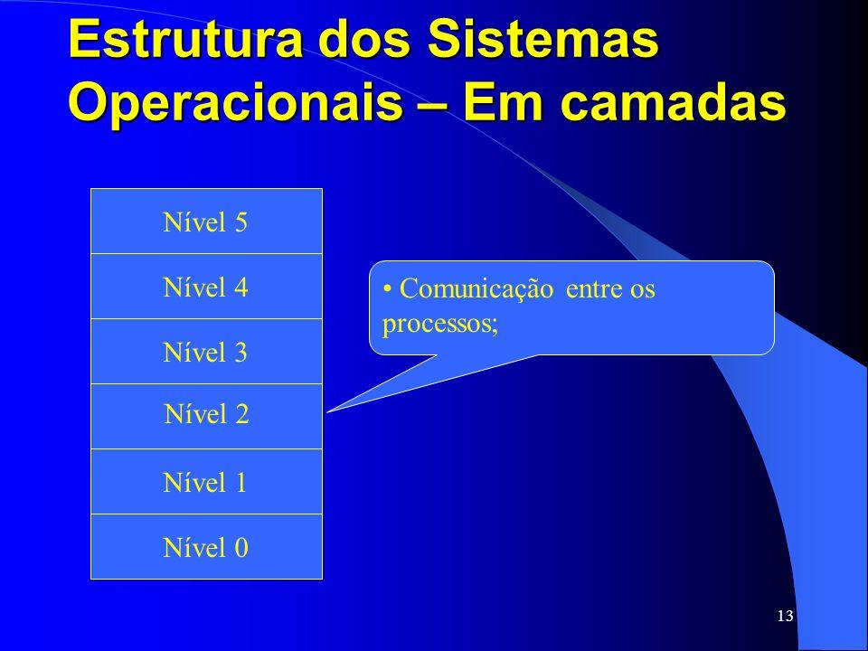 13 Estrutura dos Sistemas Operacionais – Em camadas Fita Magnética e Disco Ótico Nível 1 Nível 2 Nível 3 Nível 4 Nível 5 Nível 0 Comunicação entre os
