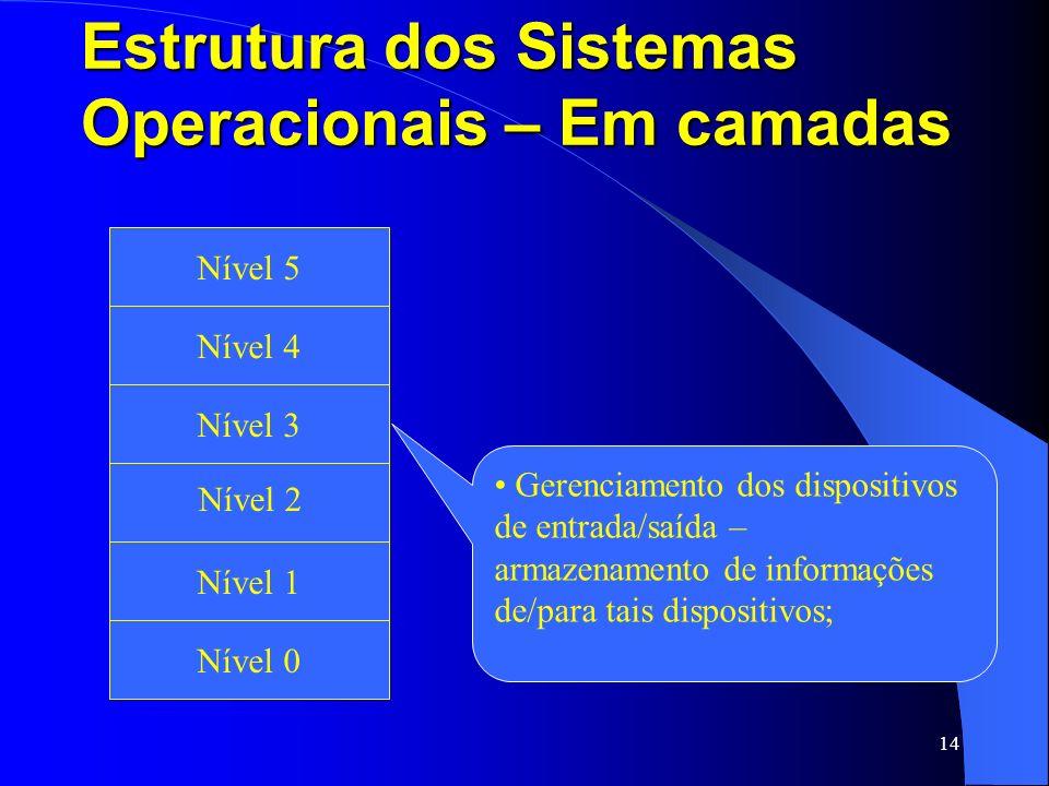 14 Estrutura dos Sistemas Operacionais – Em camadas Fita Magnética e Disco Ótico Nível 1 Nível 2 Nível 3 Nível 4 Nível 5 Nível 0 Gerenciamento dos dis