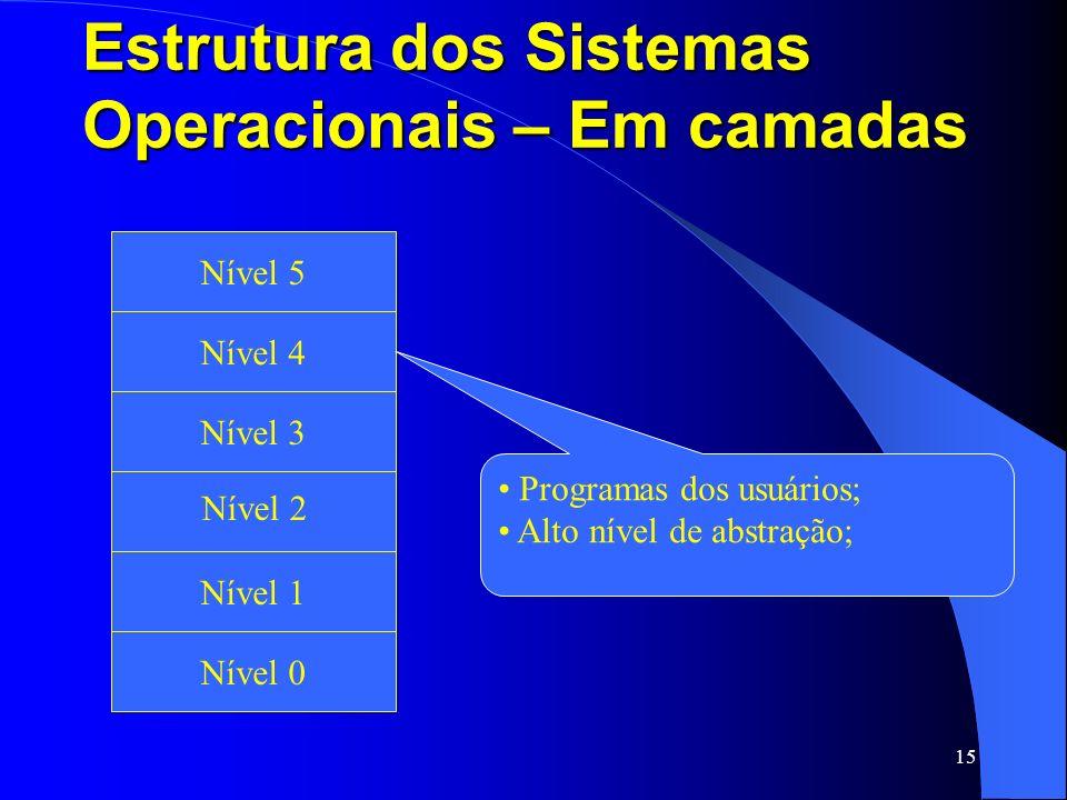 15 Estrutura dos Sistemas Operacionais – Em camadas Fita Magnética e Disco Ótico Nível 1 Nível 2 Nível 3 Nível 4 Nível 5 Nível 0 Programas dos usuário