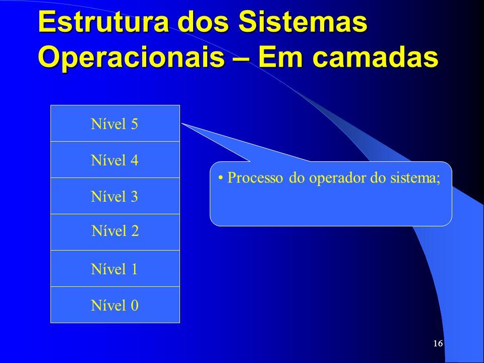 16 Estrutura dos Sistemas Operacionais – Em camadas Fita Magnética e Disco Ótico Nível 1 Nível 2 Nível 3 Nível 4 Nível 5 Nível 0 Processo do operador