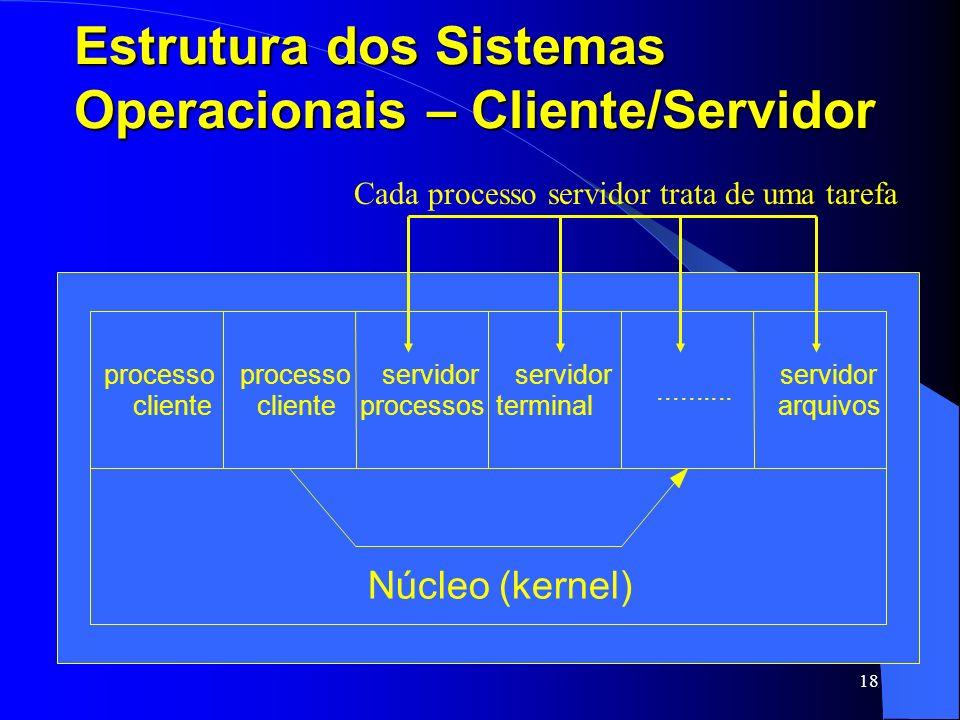 18 Estrutura dos Sistemas Operacionais – Cliente/Servidor processo cliente processo cliente servidor processos servidor terminal.......... servidor ar