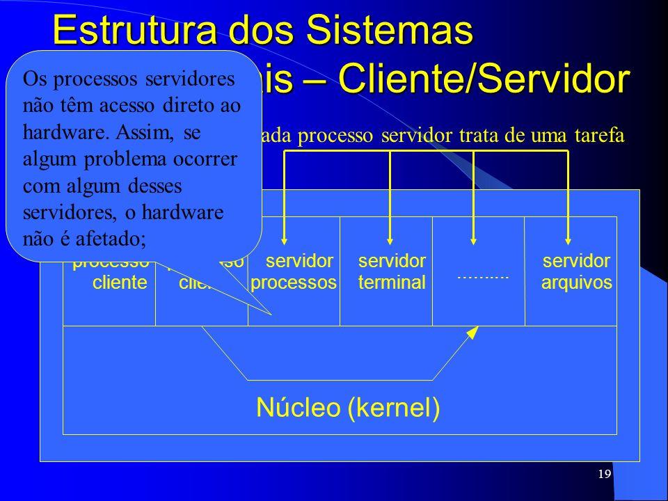 19 Estrutura dos Sistemas Operacionais – Cliente/Servidor processo cliente processo cliente servidor processos servidor terminal.......... servidor ar