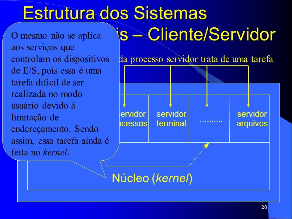 20 Estrutura dos Sistemas Operacionais – Cliente/Servidor processo cliente processo cliente servidor processos servidor terminal.......... servidor ar