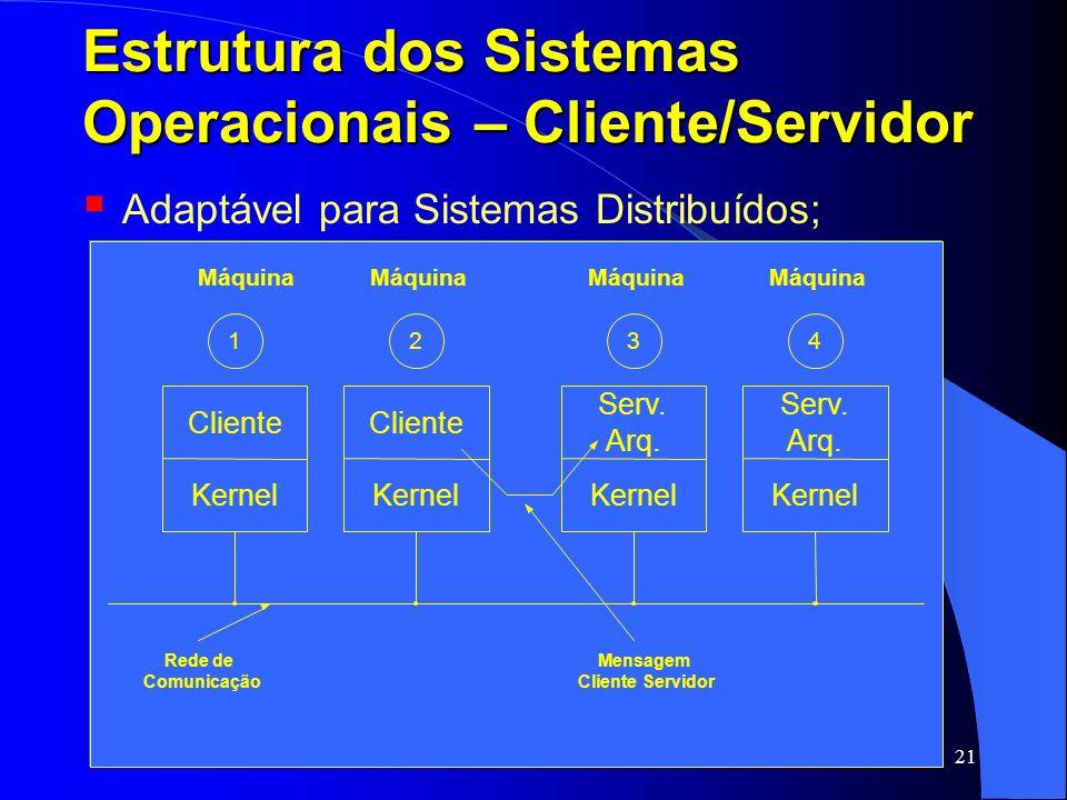 21 Estrutura dos Sistemas Operacionais – Cliente/Servidor Adaptável para Sistemas Distribuídos; Cliente Kernel Cliente Kernel Serv. Arq. Serv. Arq. Re