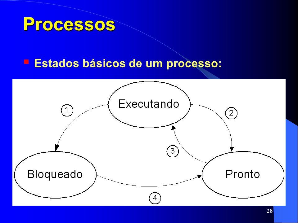 28 Processos Estados básicos de um processo: Executando BloqueadoPronto 12 3 4