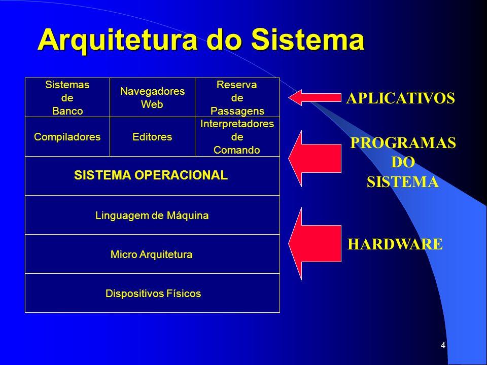 4 Arquitetura do Sistema Sistemas de Banco Navegadores Web Reserva de Passagens Compiladores Interpretadores de Comando Editores SISTEMA OPERACIONAL D