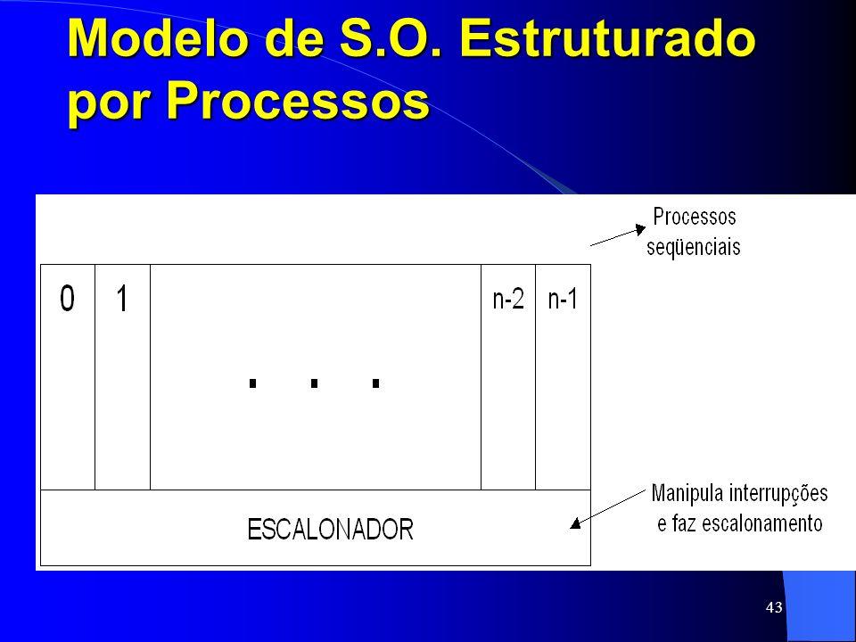 43 Modelo de S.O. Estruturado por Processos