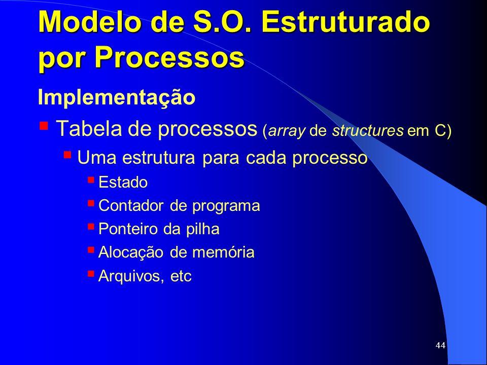 44 Modelo de S.O. Estruturado por Processos Implementação Tabela de processos (array de structures em C) Uma estrutura para cada processo Estado Conta