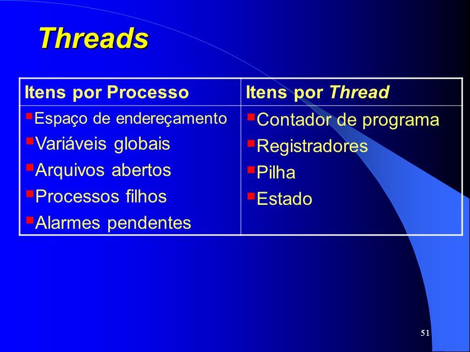 51 Threads Itens por ProcessoItens por Thread Espaço de endereçamento Variáveis globais Arquivos abertos Processos filhos Alarmes pendentes Contador d
