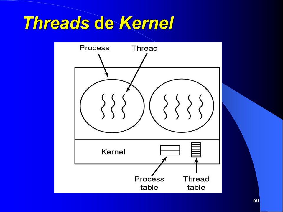 60 Threads de Kernel
