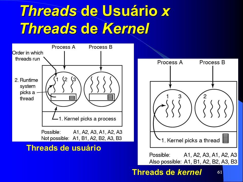 61 Threads de Usuário x Threads de Kernel Threads de usuário Threads de kernel