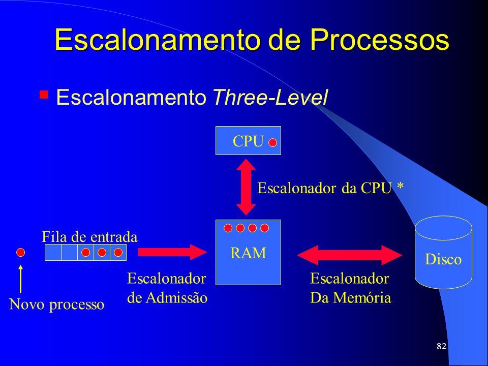 82 Escalonamento de Processos Escalonamento Three-Level RAM Escalonador da CPU * Disco Fila de entrada Novo processo Escalonador Da Memória Escalonado