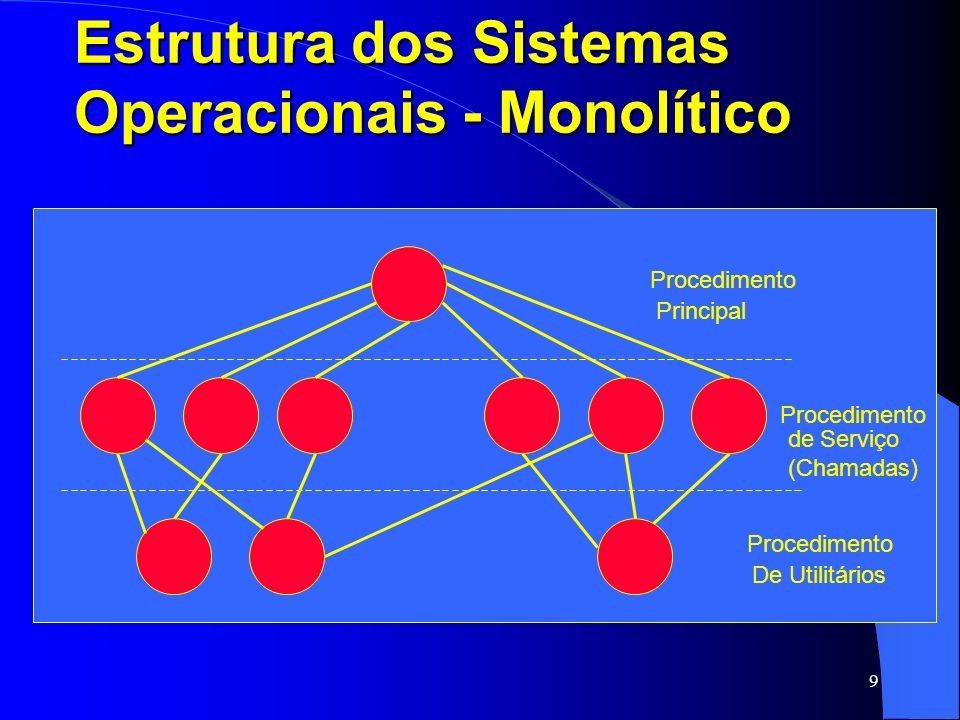 9 Estrutura dos Sistemas Operacionais - Monolítico