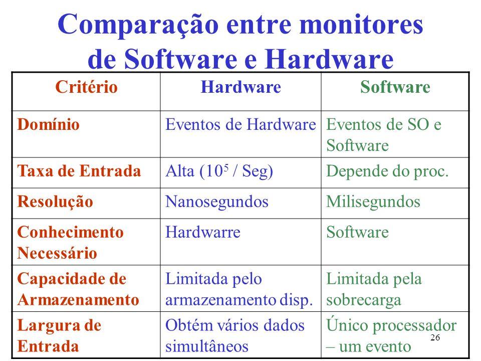 Comparação entre monitores de Software e Hardware CritérioHardwareSoftware DomínioEventos de HardwareEventos de SO e Software Taxa de EntradaAlta (10