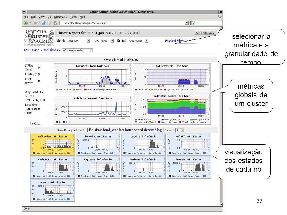 Coleta de Dados selecionar a métrica e a granularidade de tempo métricas globais de um cluster visualização dos estados de cada nó 33